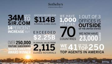 Sotheby's International Realty's Record Sales in 2019